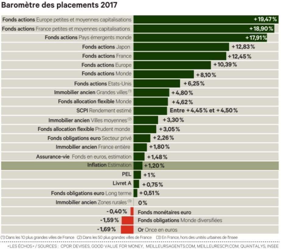 baromètre placements 2017