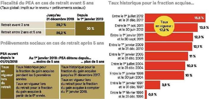 fiscalité PEA