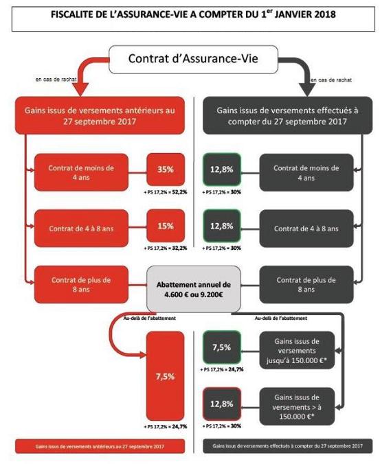 Fiscalité Assurance-Vie 2018