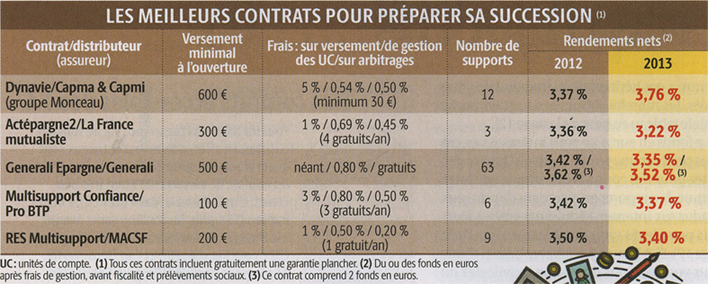 Selection De Quelques Contrats D Assurance Vie General Forum